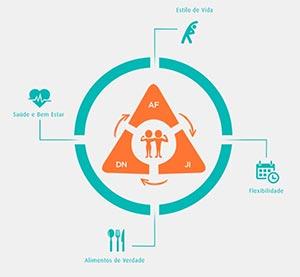 O triângulo do emagrecimento