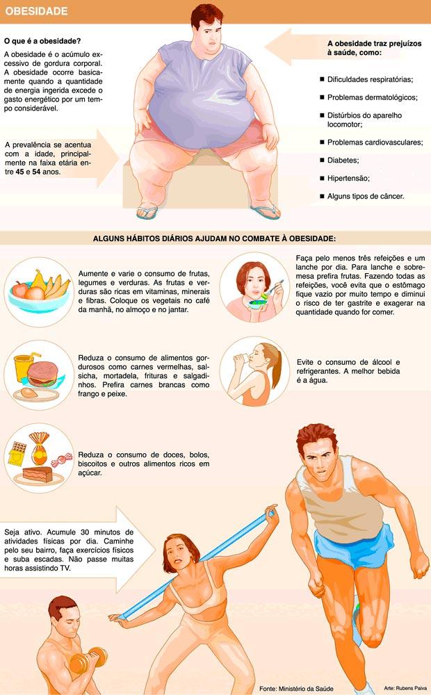 Infográfico-perigos-da-obesidade
