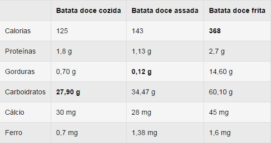 informação nutricional da batata doce