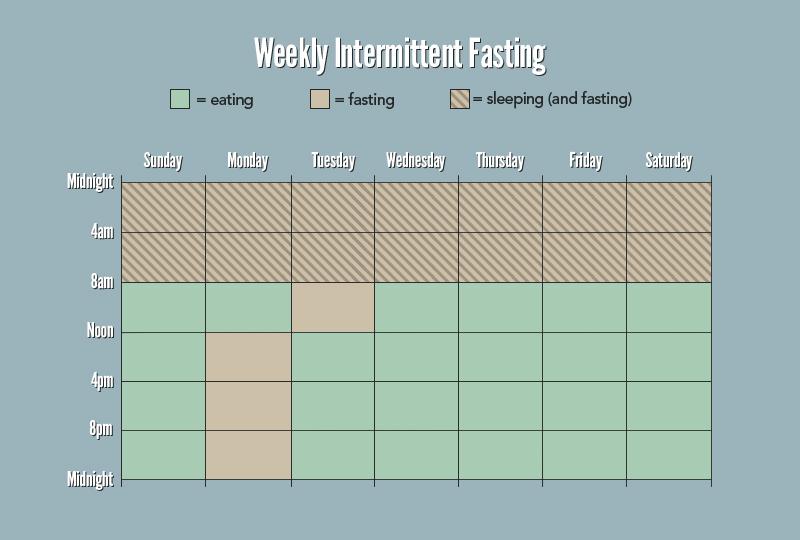 tabela jejum-intermitente-semanal